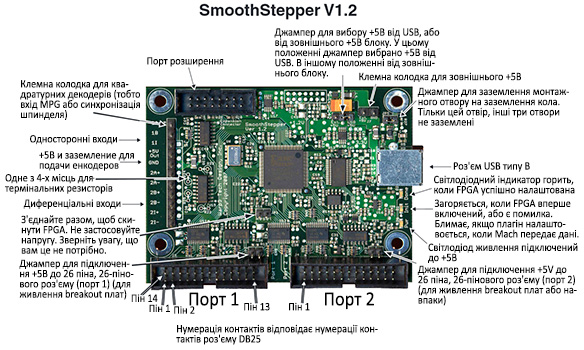 Контролер руху USB SmoothStepper